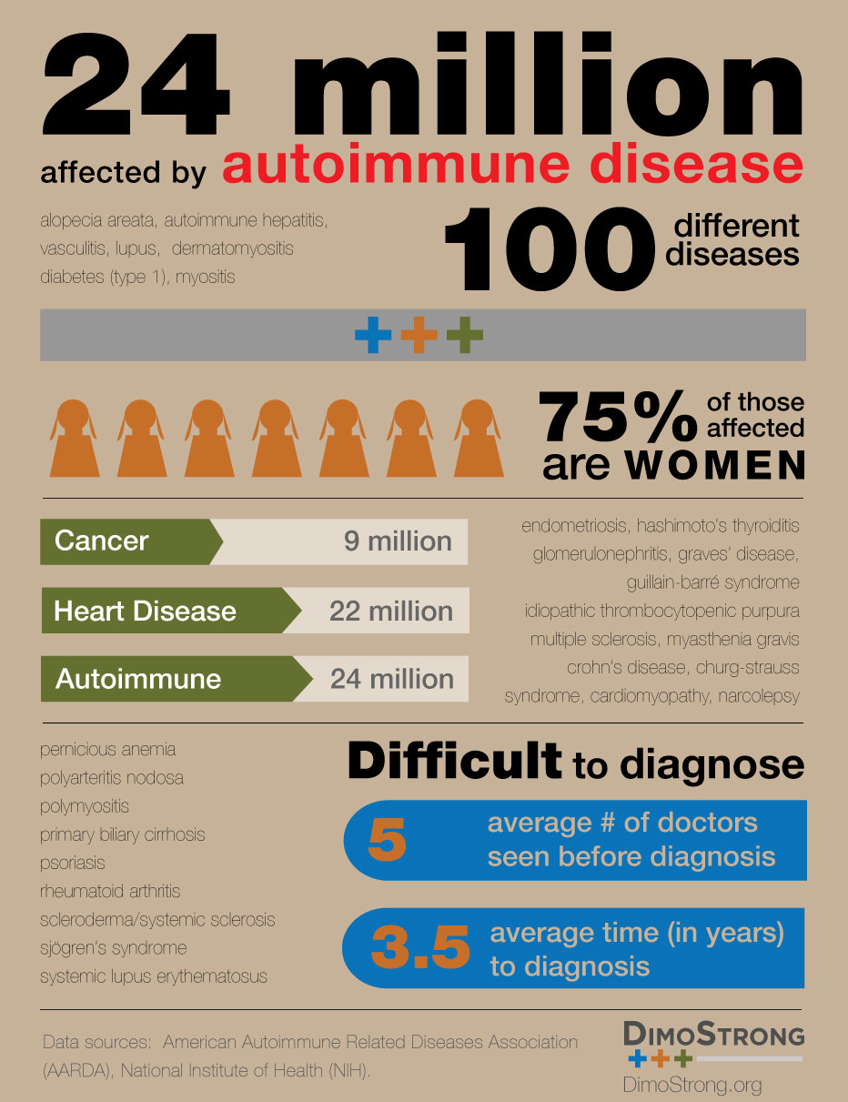 autoimmune and motherhood